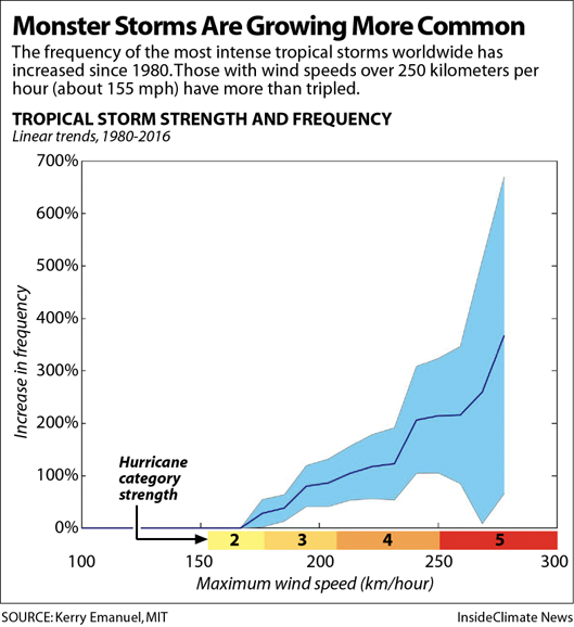 Hurricane Strength Frequency Chart529px