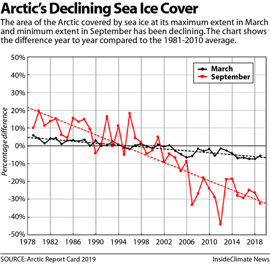 Sea ice extent arctic report card 529px