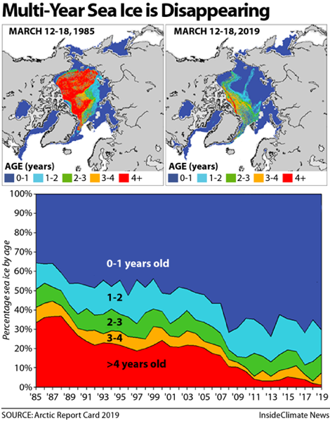 Sea ice years arctic report card 529px